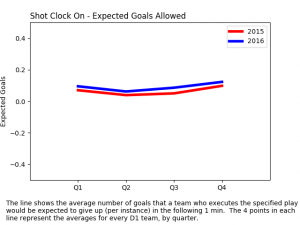 expected goals allowed - shot clock on
