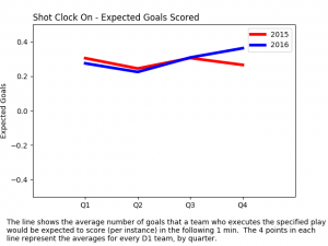 expected goals scored - shot clock on