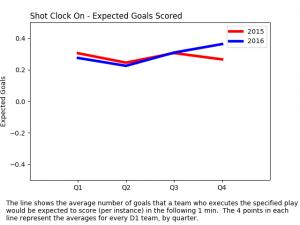 expected goals scored - shot clock on
