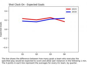 expected goals net - shot clock on