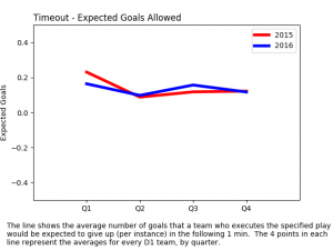 expected goals allowed - timeout