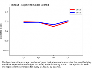 expected goals diff - timeout