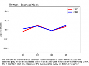 net expected goals - timeout