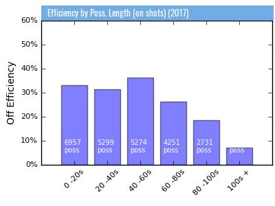 Analytics Lacrosse Efficiency