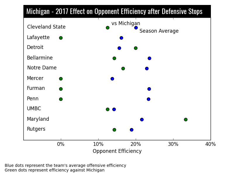 Michigan Lacrosse Stats
