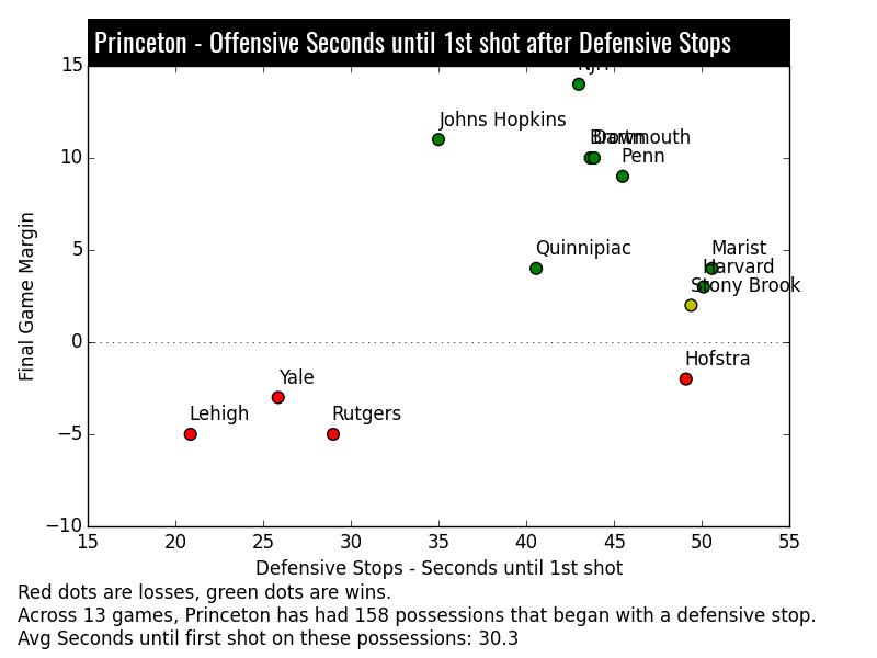 Princeton Lacrosse Stats - Efficiency