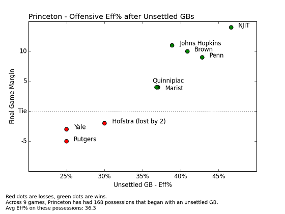 Princeton Unsettled Efficiency