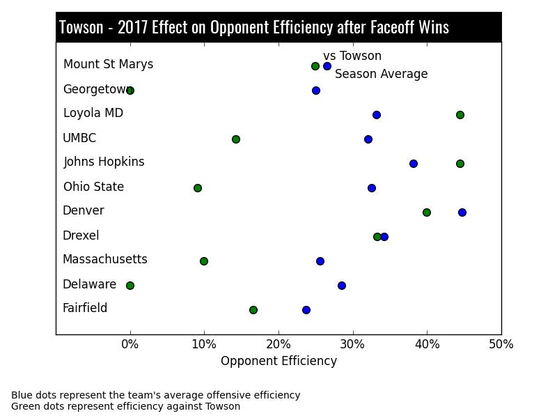 Towson Lacrosse Stats - Defense Efficiency
