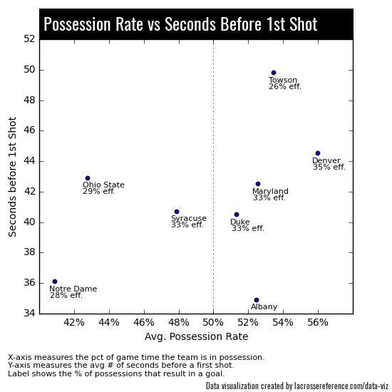Towson Ohio State Preview Time of Possession
