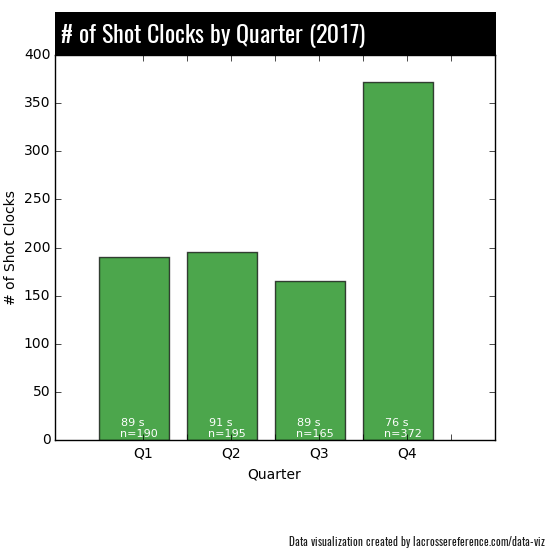 Lacrosse Shot Clocks - By Quarter