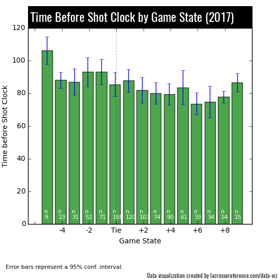 Lacrosse Shot Clocks - By Score