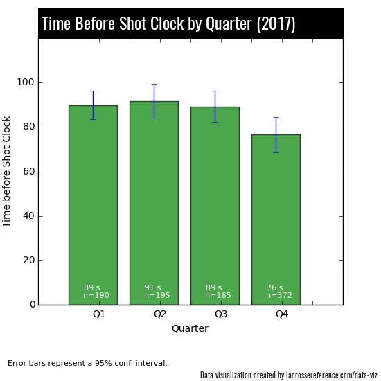 Lacrosse Shot Clocks - By Quarter