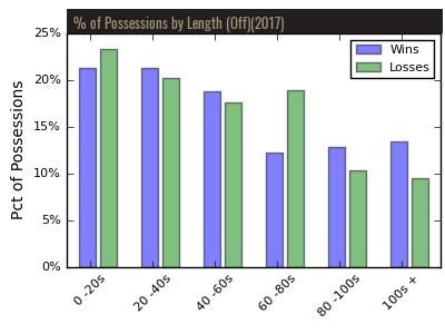 Bryant Lacrosse Stats