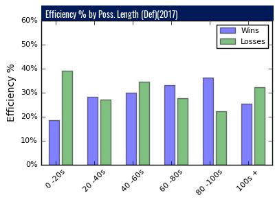 Duke Lacrosse Stats - Defensive Efficiency