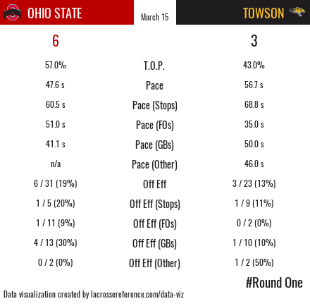 Ohio State Towson First Game Stats
