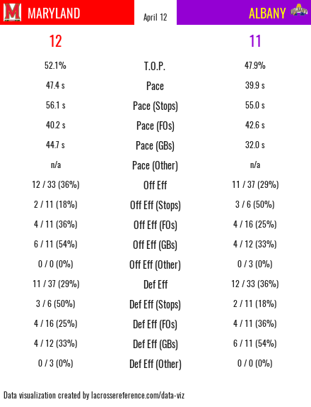 Maryland Albany Preview - 1st game stats