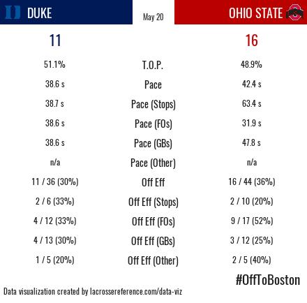 Duke Ohio State Recap Stats