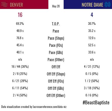 Denver Notre Dame Recap Stats