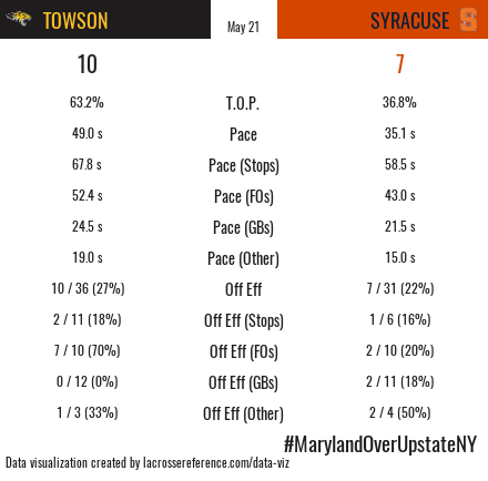 Towson Syracuse Recap Stats