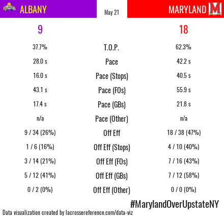 Maryland Albany Recap Stats