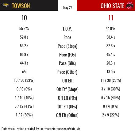 Ohio State Towson Recap Stats