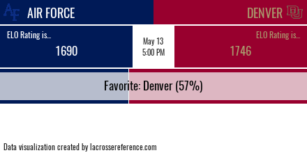 Lacrosse Analytics - Air Force @ Denver