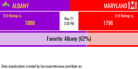 Albany Maryland Preview Odds