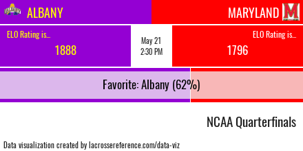 Albany vs Maryland Preview
