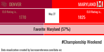 Maryland Denver Preview Odds