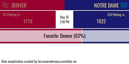 Notre Dame Denver Preview Odds