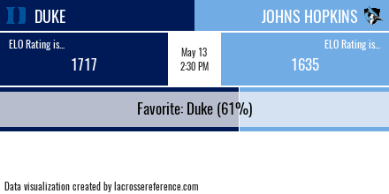 Lacrosse Analytics - Duke @ Johns Hopkins