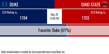 Duke Ohio State Preview Odds
