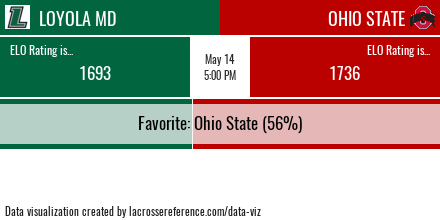 Loyola vs Ohio State Win Odds