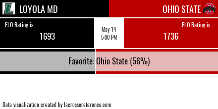 Lacrosse Analytics - Loyola @ Ohio State