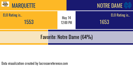 Lacrosse Analytics - Marquette @ Notre Dame