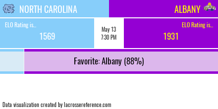 Lacrosse Analytics - North Carolina @ Albany