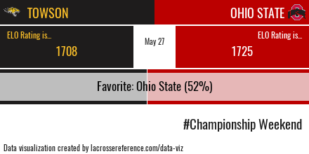 Towson Ohio State Preview Odds