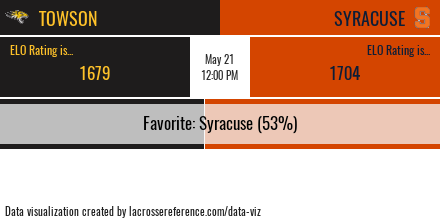 Syracuse Towson Preview Odds
