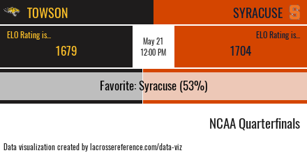 Towson vs Syracuse Preview