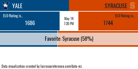 Lacrosse Analytics - Yale @ Syracuse