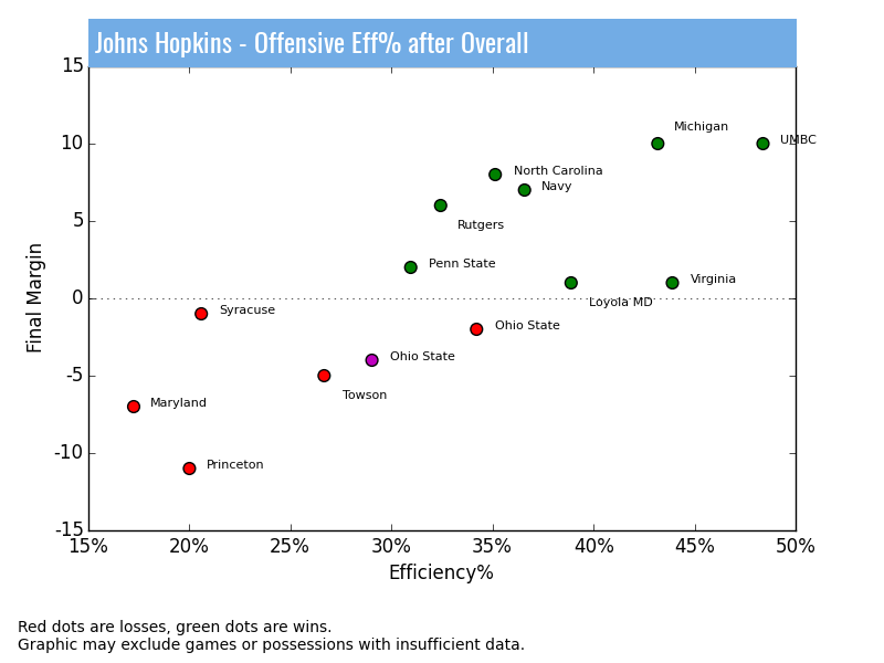 Johns Hopkins Lacrosse Stats - Offensive Efficiency