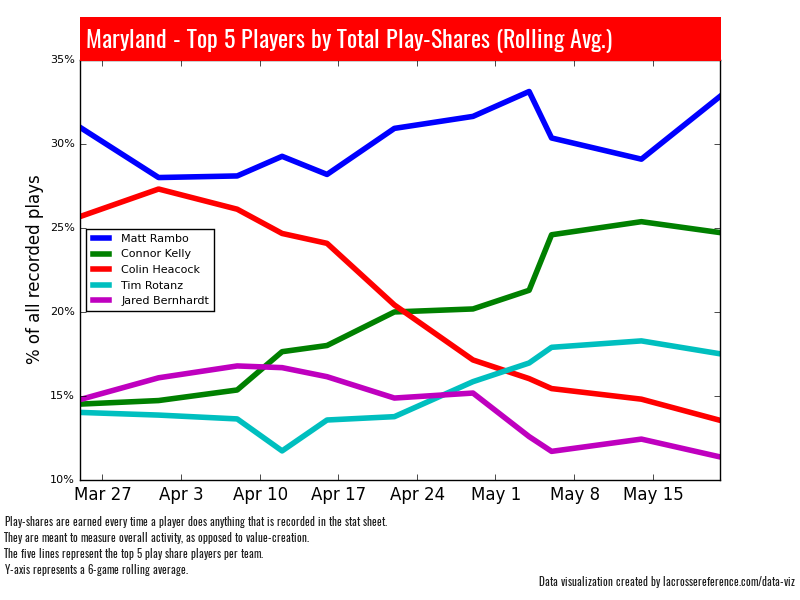 Maryland Play Shares - Connor Kelly