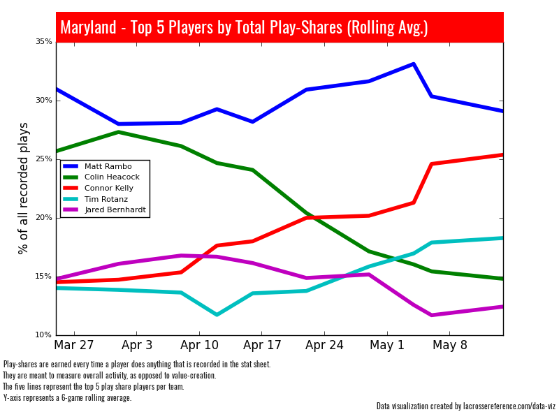 Maryland Lacrosse Depth - Play Shares