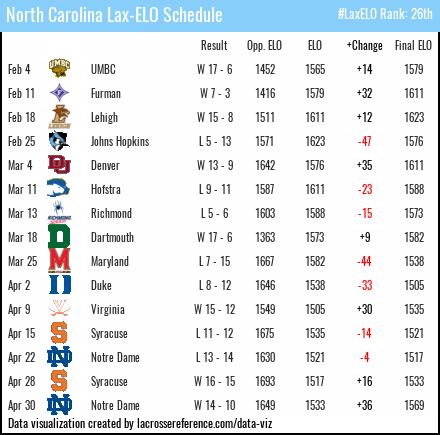 North Carolina Lacrosse - ELO Schedule