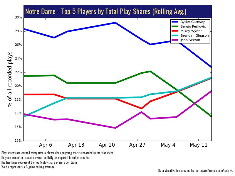 Notre Dame Denver Preview - Play Shares