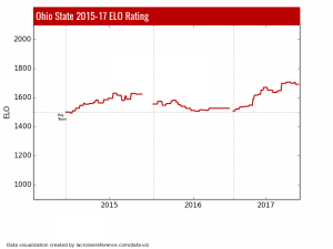 Ohio State ELO Rating