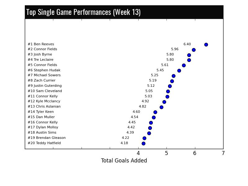Lacrosse Analytics - Top Stats