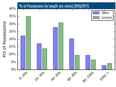 Yale Bulldogs Lacrosse Stats