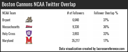 Lacrosse Analytics - Boston Cannons Twitter