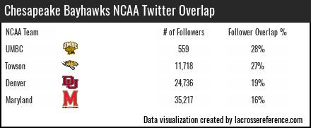 Lacrosse Analytics - Chesapeake Bayhawks Twitter